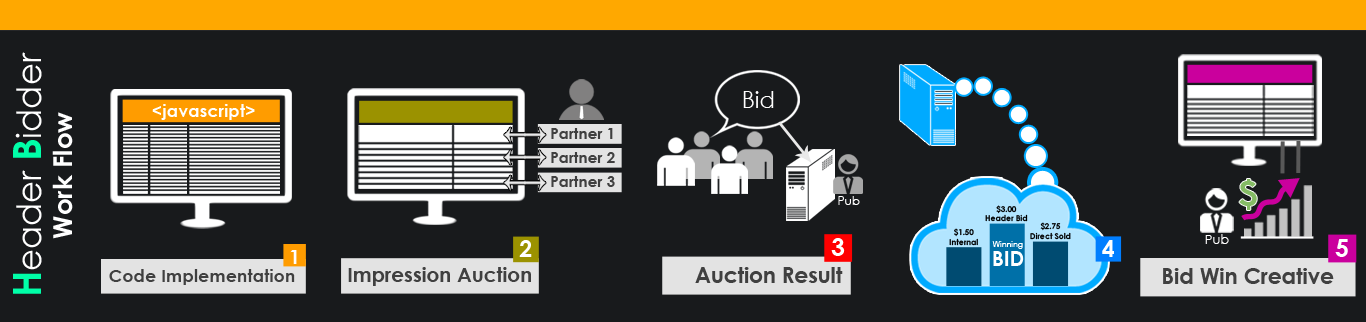 Header bidding plugin for Revive Adserver